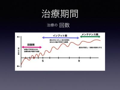 快気堂治療法説明02 006
