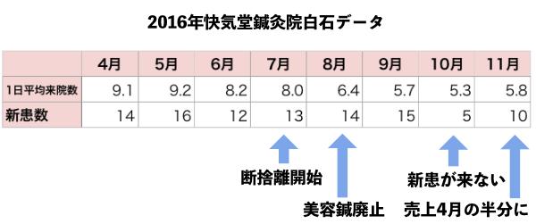 2016売上データ