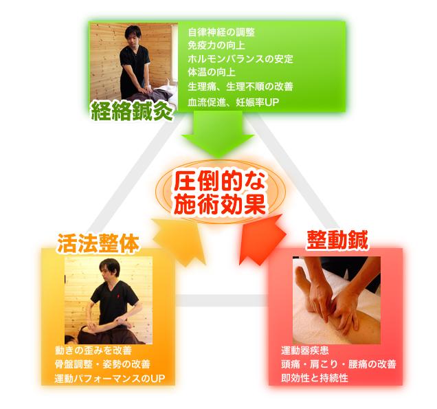 3つの施術