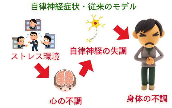 自律神経失調従来のモデル