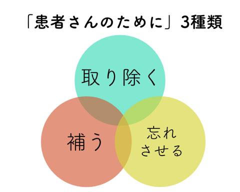 患者さんのために3種類