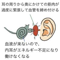 内耳筋肉締め付け03